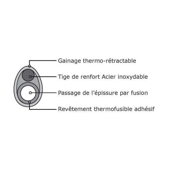 Consommables, Consommables optiques, Epissurages, Protections d'épissures optiques thermo-rétractables